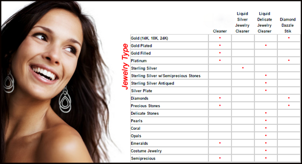 image showing a comparison chart of connoisseurs jewellery cleaning products